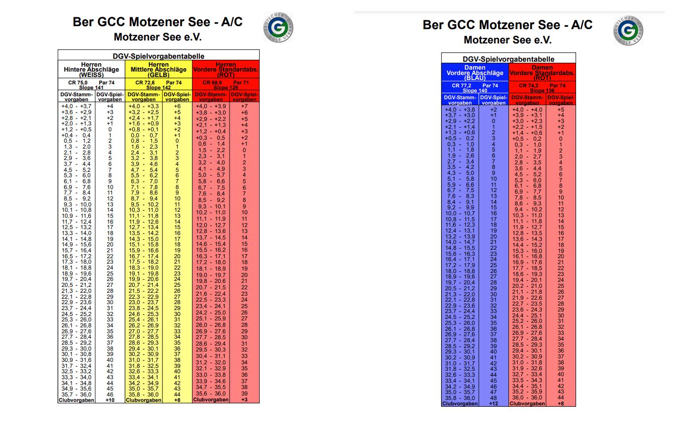 A/C- Kurs- Tabelle