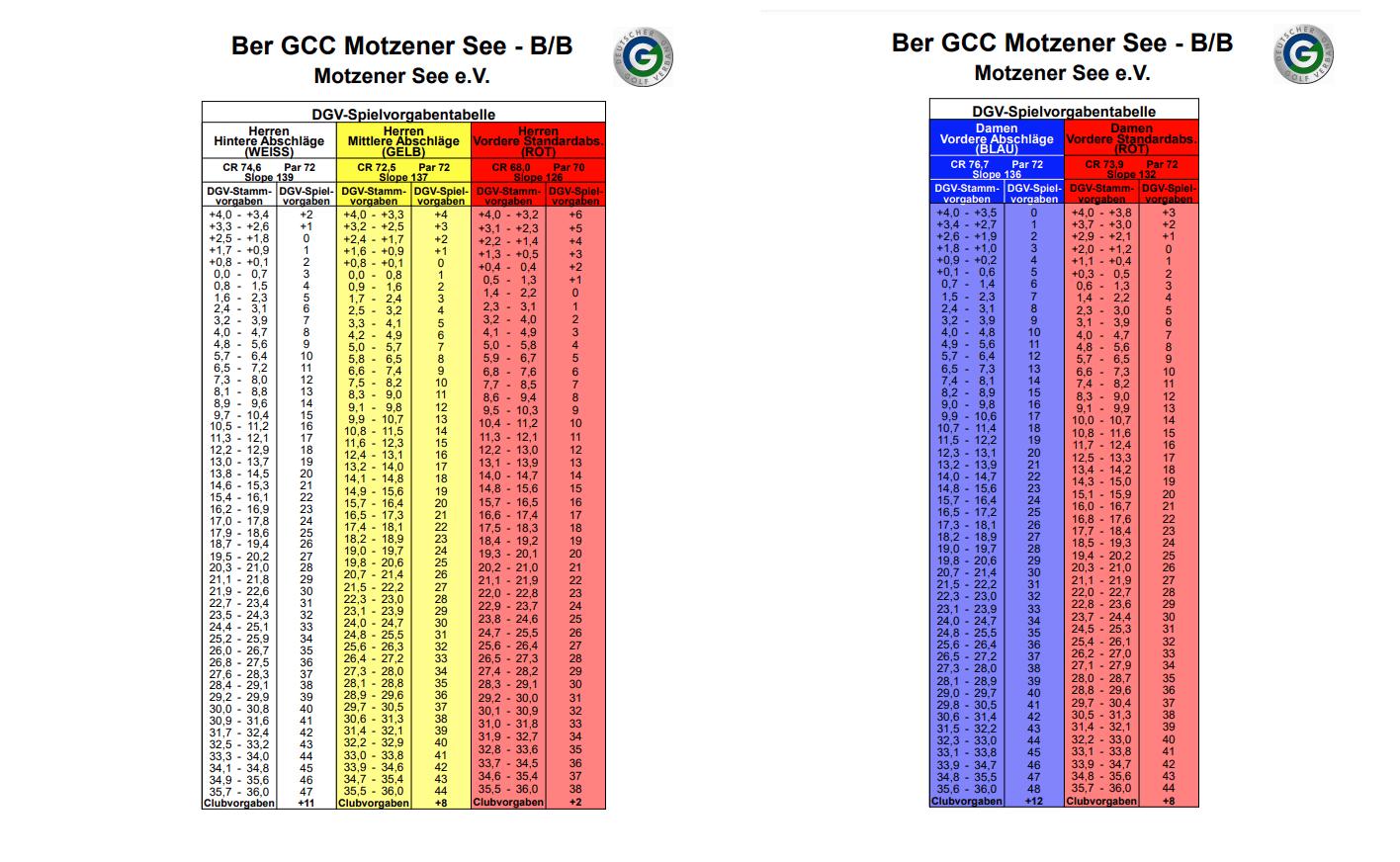 B/B- Kurs- Tabelle