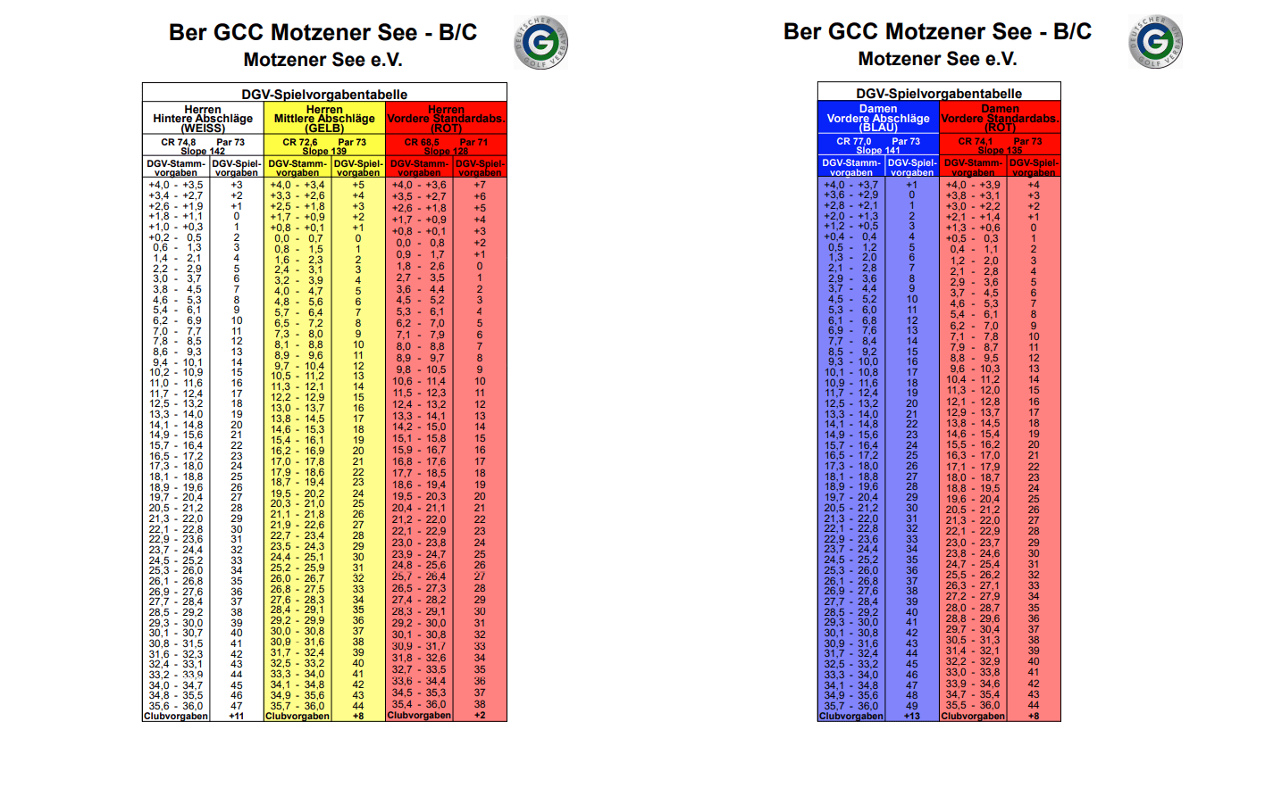 B/C- Kurs- Tabelle