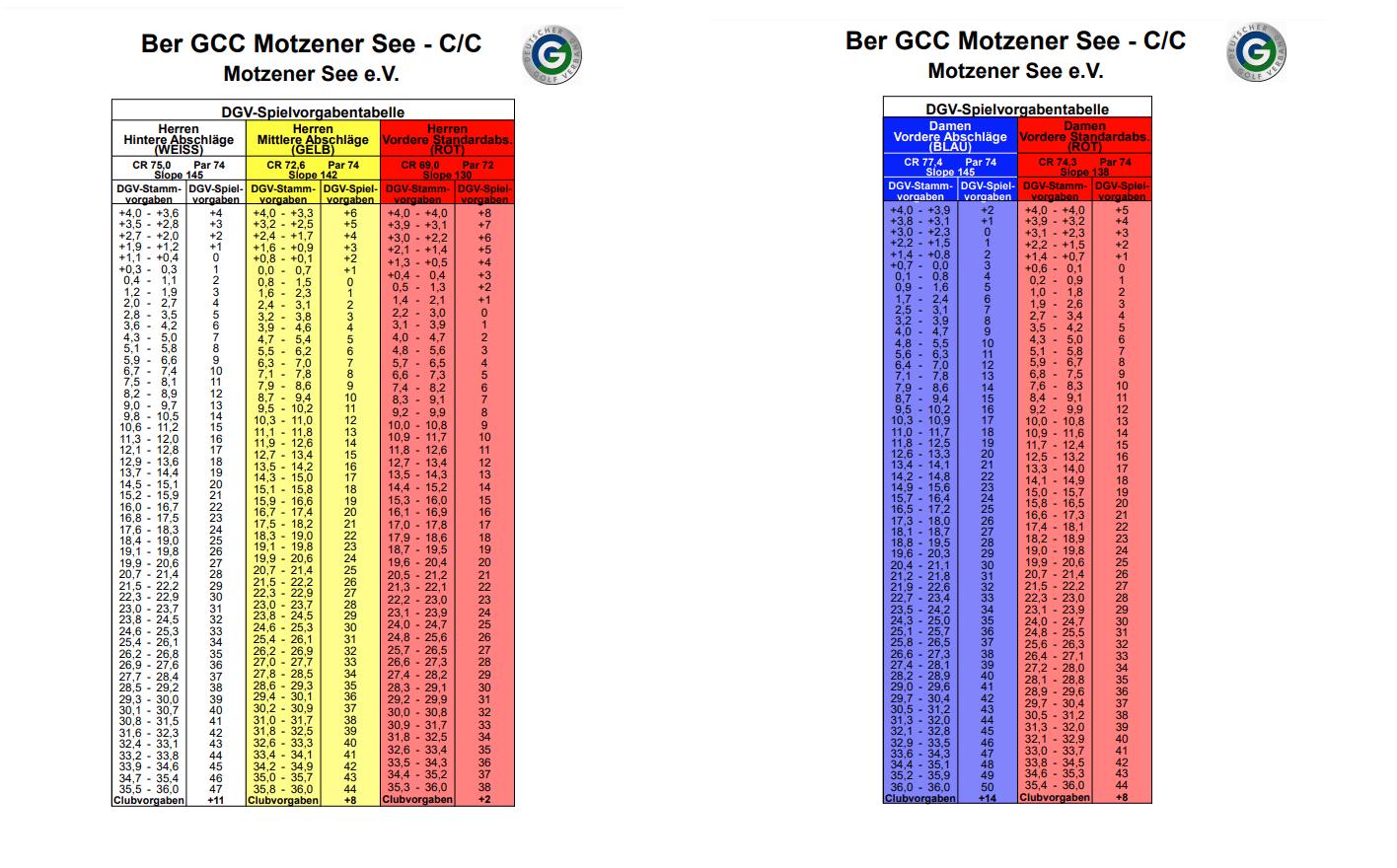 C/C- Kurs- Tabelle
