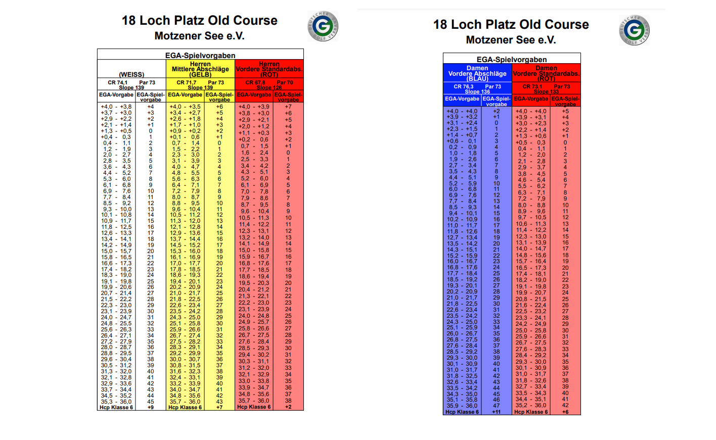 Old Course- Tabelle